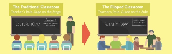 Conceptual diagram of the flipped classroom