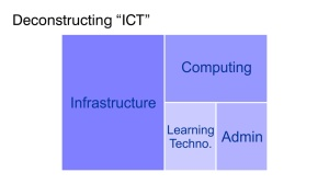 Deconstructing ICT (3)