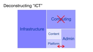 Deconstructing ICT (5)